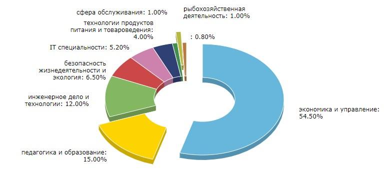 Диаграмма распределения